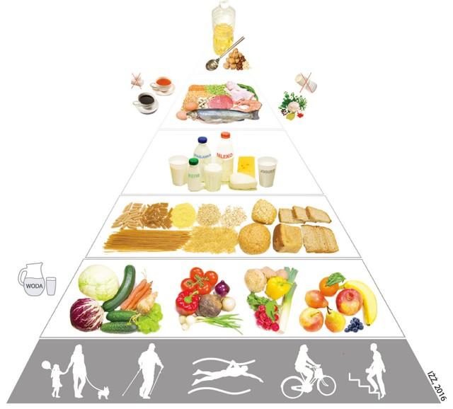 Piramida żywieniowa - zdrowe odżywianie dla seniorów