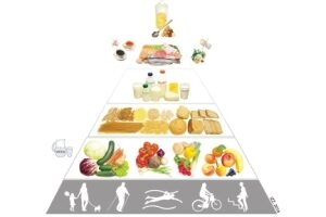 Nowa piramida żywieniowa dla seniorów 2018