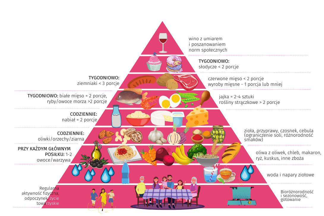Dieta śródziemnomorska piramida żywieniowa - co i jak robić, żeby być zdrowym?